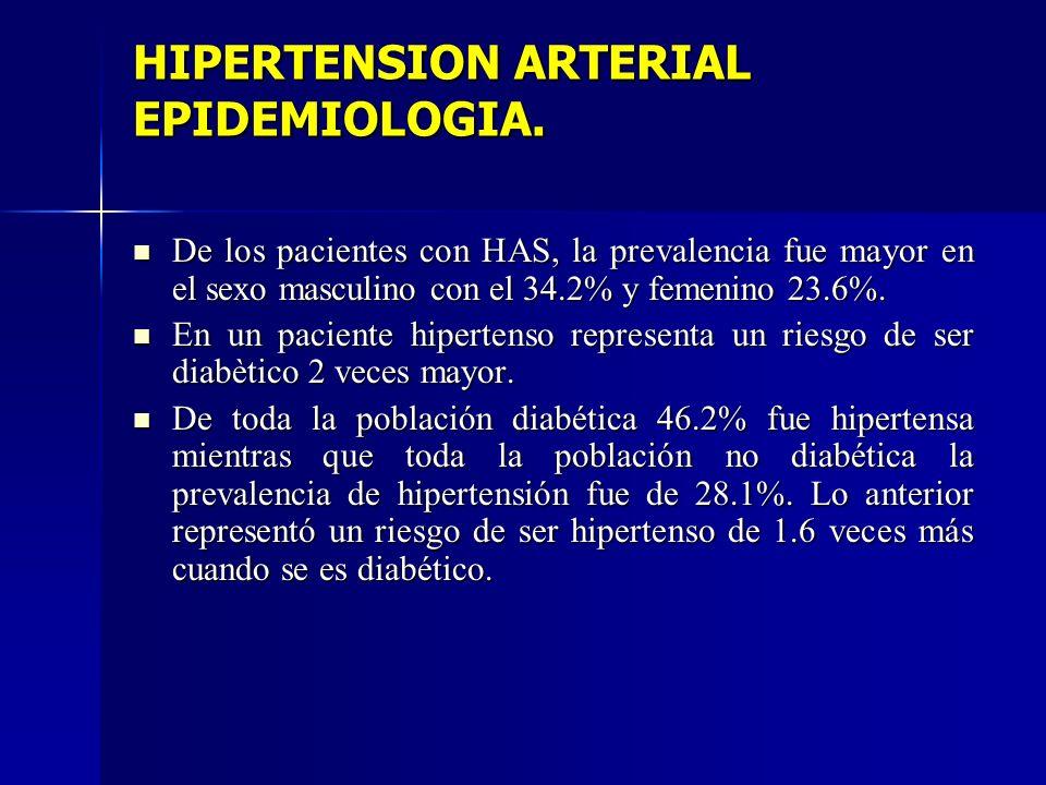 HIPERTENSION ARTERIAL EPIDEMIOLOGIA. De los pacientes con HAS, la prevalencia fue mayor en el sexo masculino con el 34.2% y femenino 23.6%. De los pac