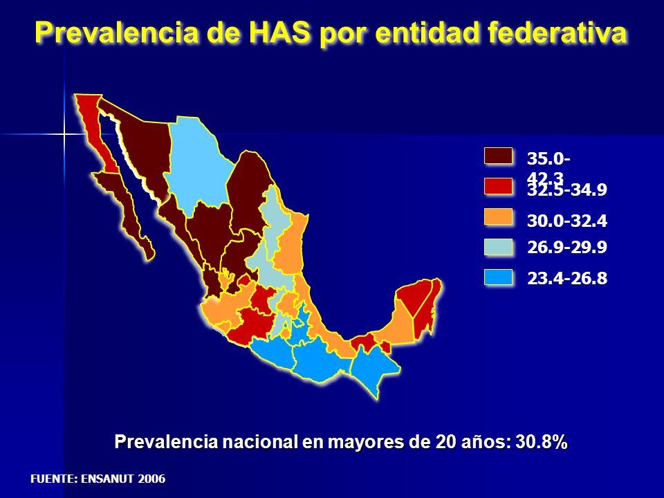 Prevalencia de HAS por entidad federativa Prevalencia nacional en mayores de 20 años: 30.8% 35.0- 42.3 32.5-34.9 30.0-32.4 26.9-29.9 23.4-26.8 FUENTE:
