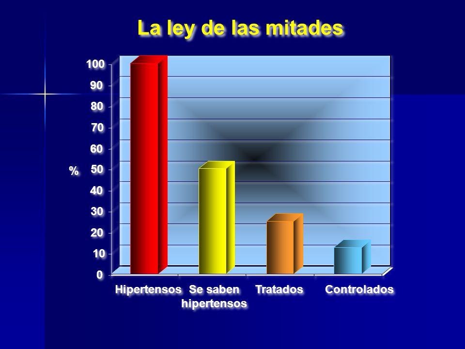 0 0 10 20 30 40 50 60 70 80 90 100 Hipertensos Se saben hipertensos Se saben hipertensos Tratados Controlados % % La ley de las mitades