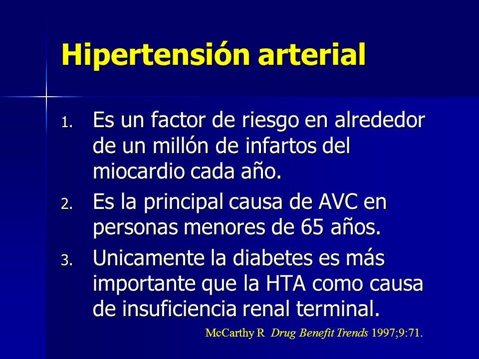 Hipertensión arterial 1. Es un factor de riesgo en alrededor de un millón de infartos del miocardio cada año. 2. Es la principal causa de AVC en perso
