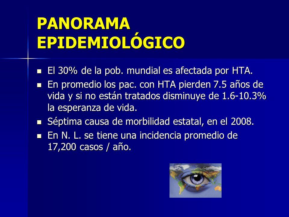 PANORAMA EPIDEMIOLÓGICO El 30% de la pob. mundial es afectada por HTA. El 30% de la pob. mundial es afectada por HTA. En promedio los pac. con HTA pie