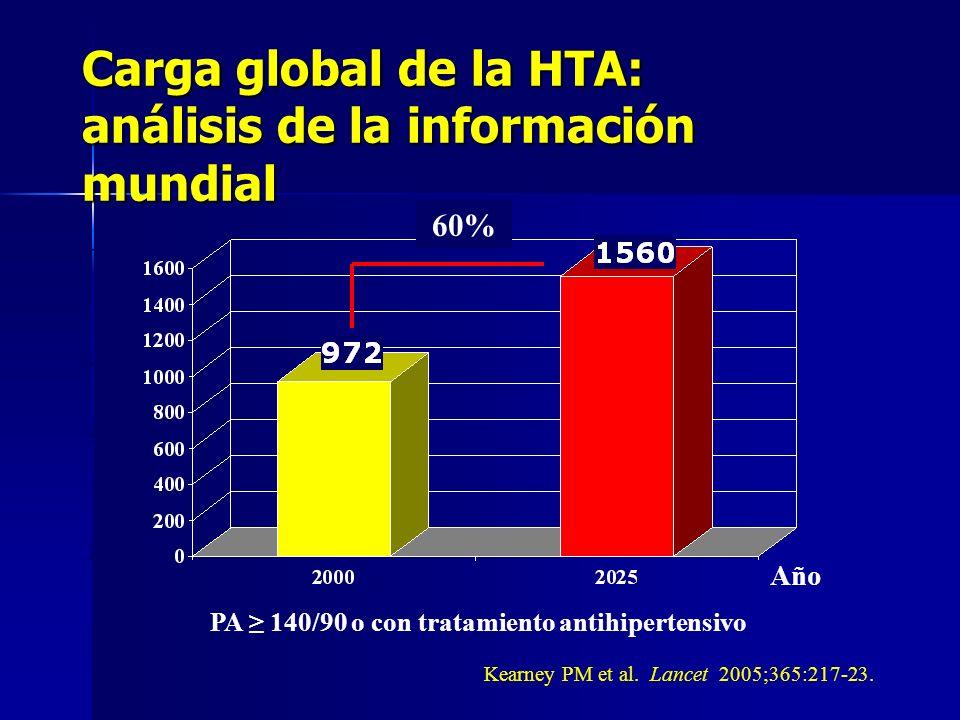 Carga global de la HTA Número (millones de personas) Kearney PM et al.