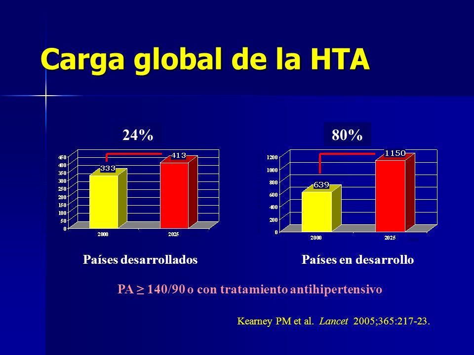 Carga global de la HTA Número (millones de personas) Kearney PM et al. Lancet 2005;365:217-23. Año 80% PA 140/90 o con tratamiento antihipertensivo Nú