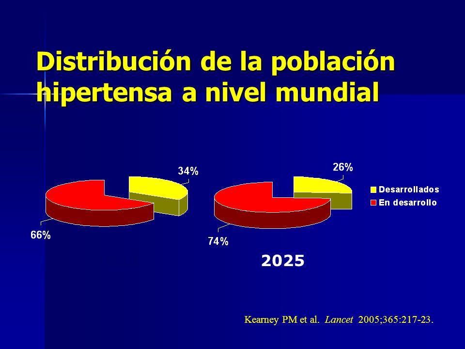 Distribución de la población hipertensa a nivel mundial Kearney PM et al. Lancet 2005;365:217-23. 20002025