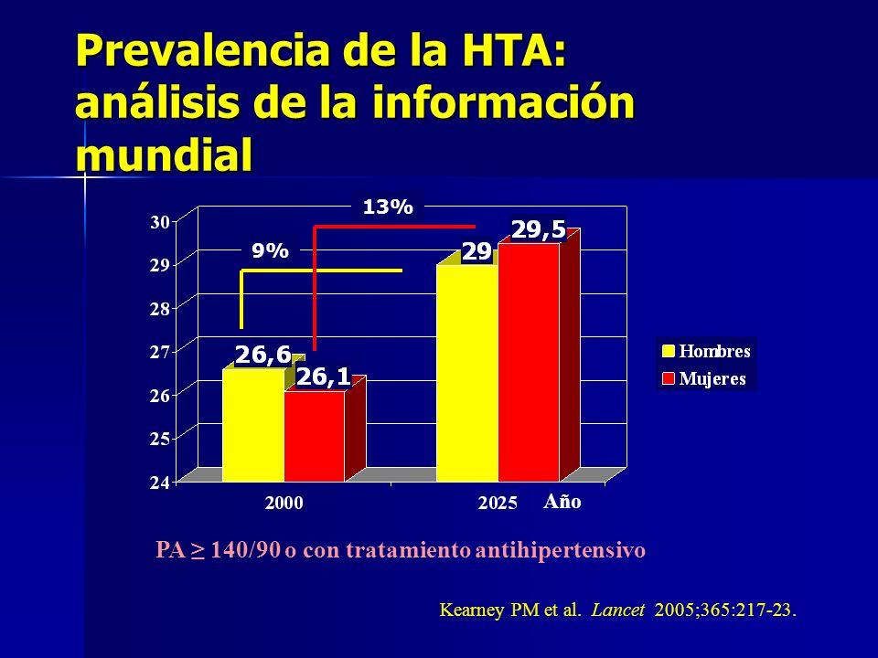 Prevalencia de la HTA: análisis de la información mundial Porcentaje Kearney PM et al. Lancet 2005;365:217-23. Año PA 140/90 o con tratamiento antihip