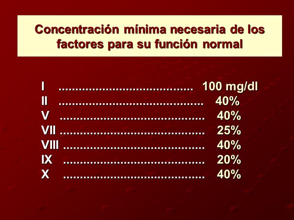 Concentración mínima necesaria de los factores para su función normal I........................................ 100 mg/dl II..........................