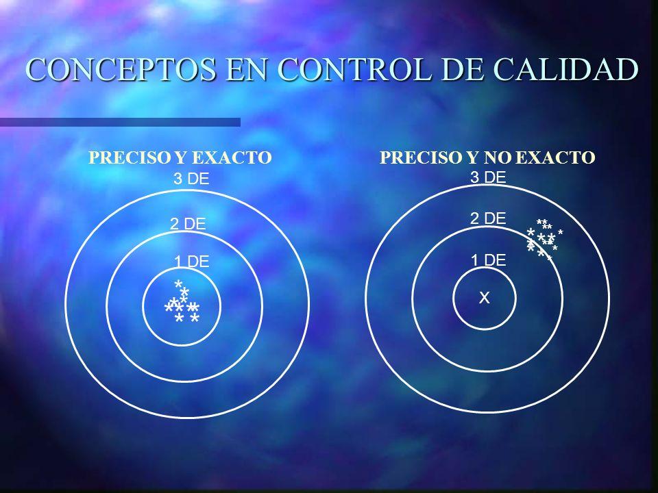 CONCEPTOS EN CONTROL DE CALIDAD PRECISO Y EXACTO PRECISO Y NO EXACTO * * * * *** * * * 1 DE 2 DE 3 DE * * * * * * ** * * * * * * * X 1 DE 2 DE 3 DE *