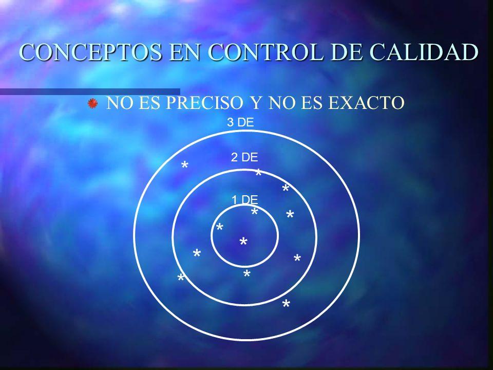 CONCEPTOS EN CONTROL DE CALIDAD NO ES PRECISO Y NO ES EXACTO * * * * * * * * * * * * 1 DE 2 DE 3 DE
