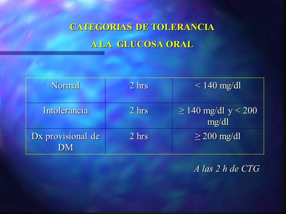 CATEGORIAS DE TOLERANCIA A LA GLUCOSA ORAL Normal 2 hrs < 140 mg/dl Intolerancia 2 hrs 140 mg/dl y < 200 mg/dl 140 mg/dl y < 200 mg/dl Dx provisional