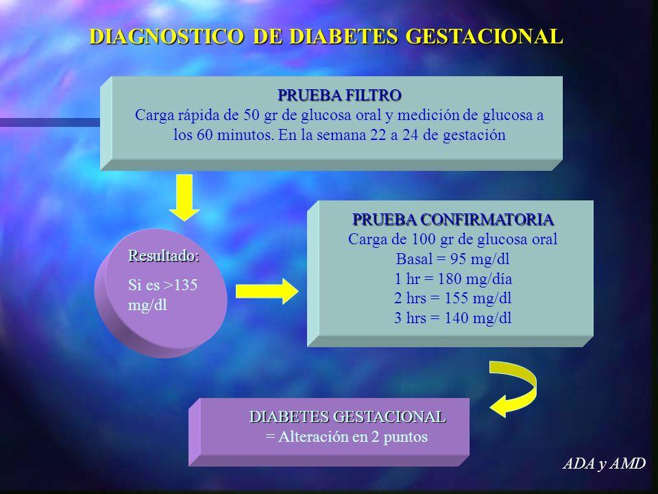 ADA y AMD PRUEBA FILTRO Carga rápida de 50 gr de glucosa oral y medición de glucosa a los 60 minutos. En la semana 22 a 24 de gestación PRUEBA CONFIRM