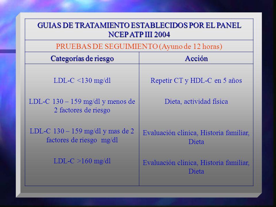 GUIAS DE TRATAMIENTO ESTABLECIDOS POR EL PANEL NCEP ATP III 2004 PRUEBAS DE SEGUIMIENTO (Ayuno de 12 horas) Categorías de riesgo Acción LDL-C <130 mg/