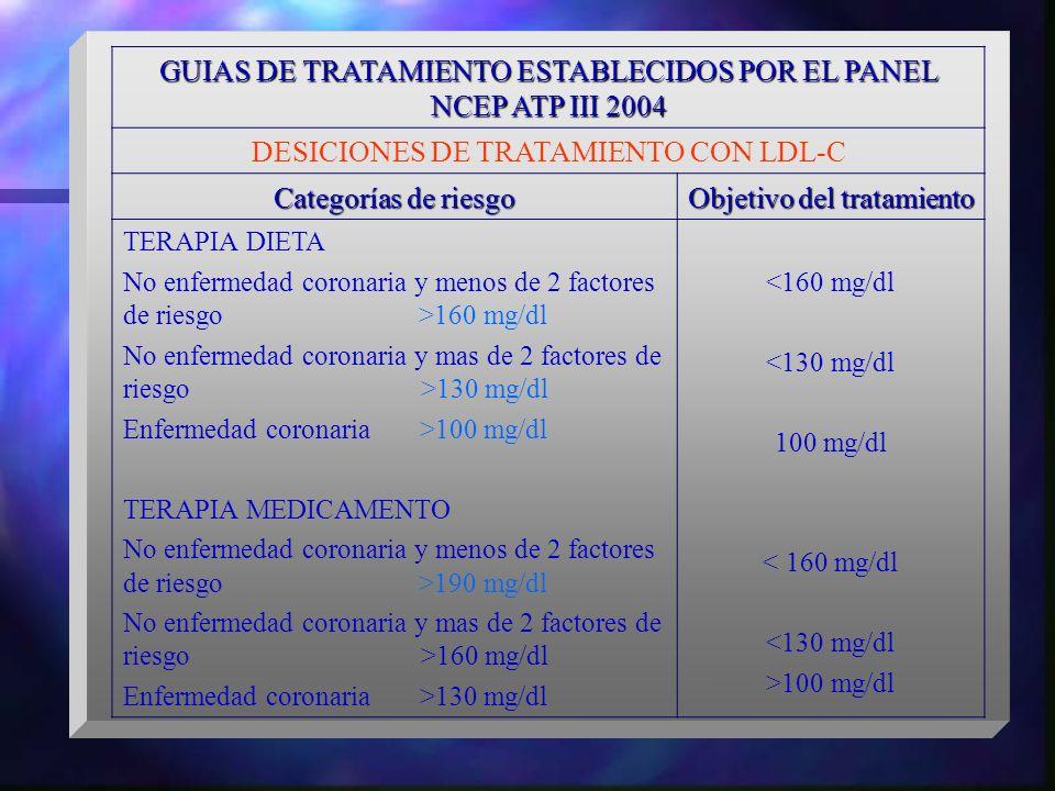 GUIAS DE TRATAMIENTO ESTABLECIDOS POR EL PANEL NCEP ATP III 2004 DESICIONES DE TRATAMIENTO CON LDL-C Categorías de riesgo Objetivo del tratamiento TER