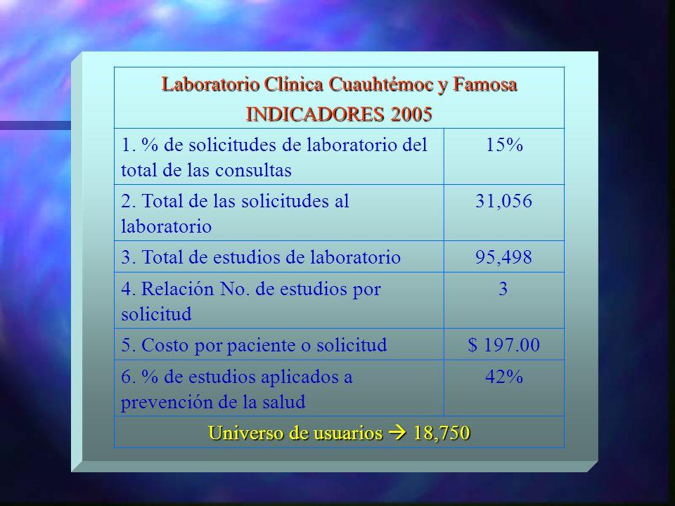 Laboratorio Clínica Cuauhtémoc y Famosa INDICADORES 2005 1. % de solicitudes de laboratorio del total de las consultas 15% 2. Total de las solicitudes