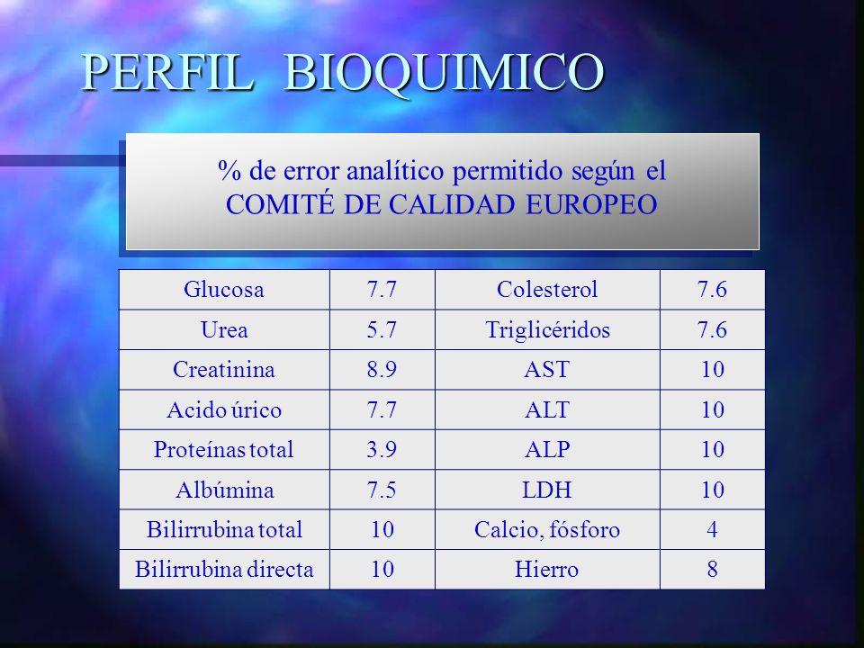 PERFIL BIOQUIMICO Glucosa7.7Colesterol7.6 Urea5.7Triglicéridos7.6 Creatinina8.9AST10 Acido úrico7.7ALT10 Proteínas total3.9ALP10 Albúmina7.5LDH10 Bili