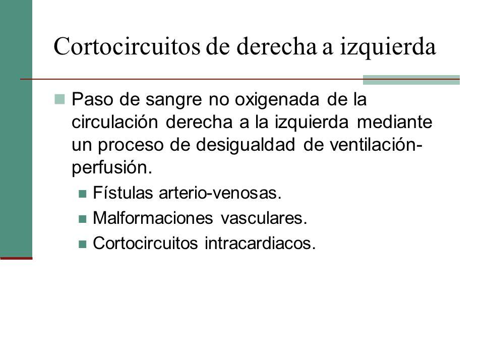 Cortocircuitos de derecha a izquierda Paso de sangre no oxigenada de la circulación derecha a la izquierda mediante un proceso de desigualdad de venti