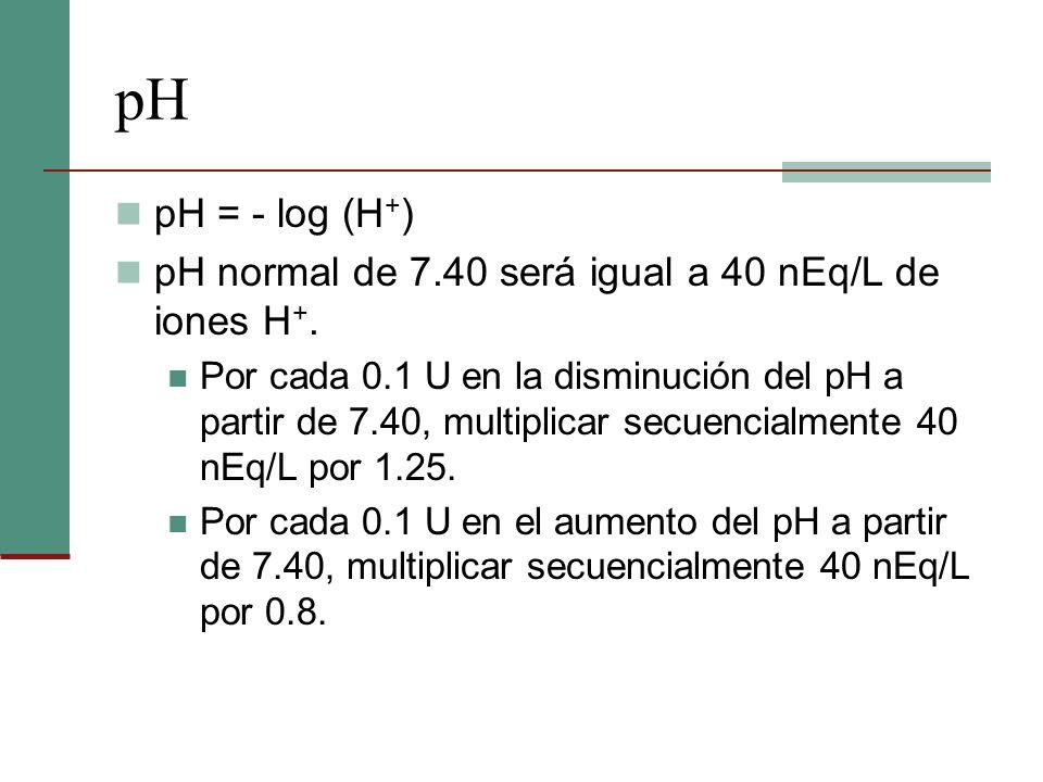 pH pH = - log (H + ) pH normal de 7.40 será igual a 40 nEq/L de iones H +. Por cada 0.1 U en la disminución del pH a partir de 7.40, multiplicar secue