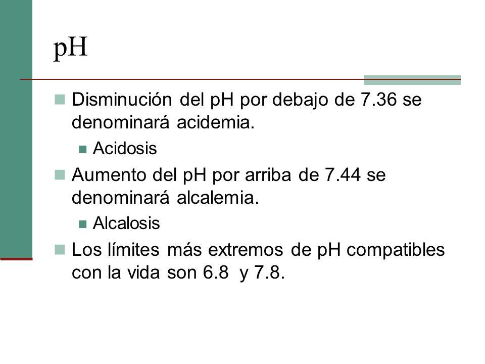 pH Disminución del pH por debajo de 7.36 se denominará acidemia. Acidosis Aumento del pH por arriba de 7.44 se denominará alcalemia. Alcalosis Los lím