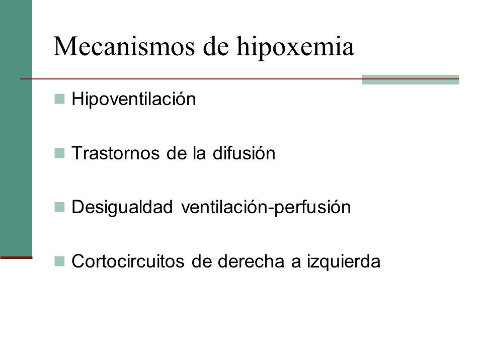 Mecanismos de hipoxemia Hipoventilación Trastornos de la difusión Desigualdad ventilación-perfusión Cortocircuitos de derecha a izquierda