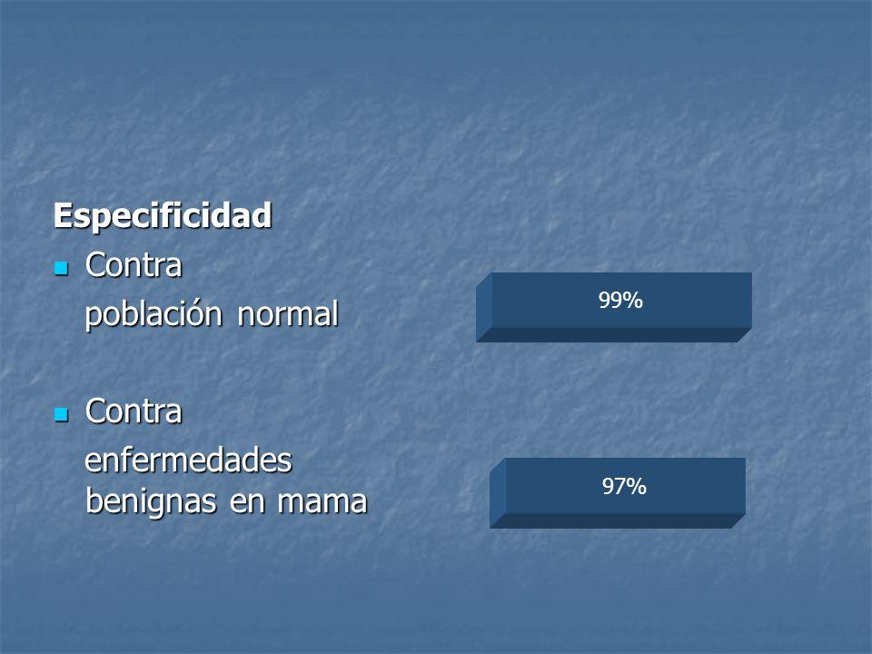 Especificidad Contra Contra población normal población normal Contra Contra enfermedades benignas en mama enfermedades benignas en mama 97% 99%