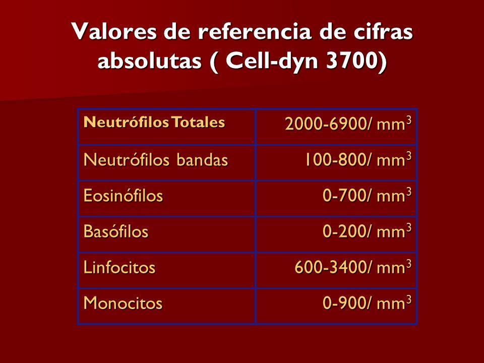 Valores de referencia de cifras absolutas ( Cell-dyn 3700) Neutrófilos Totales 2000-6900/ mm 3 Neutrófilos bandas 100-800/ mm 3 Eosinófilos 0-700/ mm