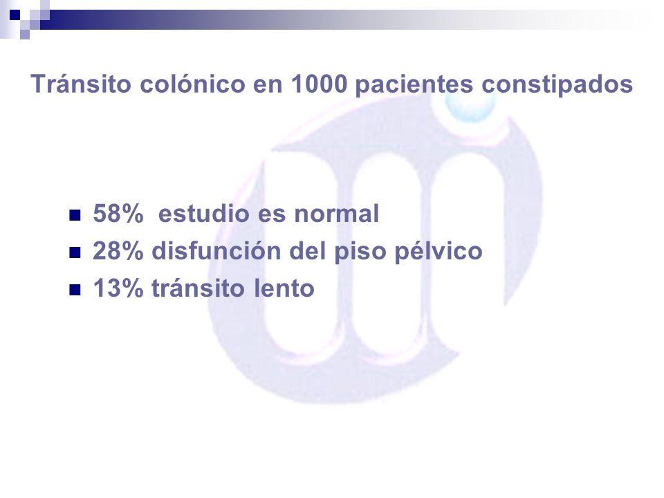 Tránsito colónico en 1000 pacientes constipados 58% estudio es normal 28% disfunción del piso pélvico 13% tránsito lento