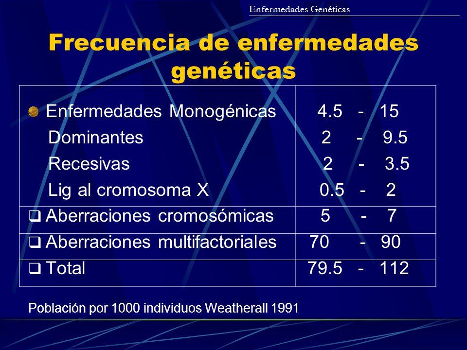 Frecuencia de enfermedades genéticas Enfermedades Genéticas Enfermedades Monogénicas 4.5 - 15 Dominantes 2 - 9.5 Recesivas 2 - 3.5 Lig al cromosoma X