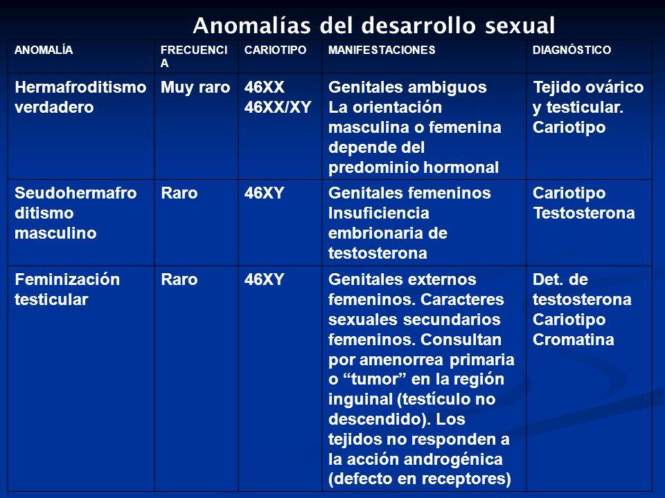 Anomalías del desarrollo sexual ANOMALÍAFRECUENCI A CARIOTIPOMANIFESTACIONESDIAGNÓSTICO Hermafroditismo verdadero Muy raro46XX 46XX/XY Genitales ambig