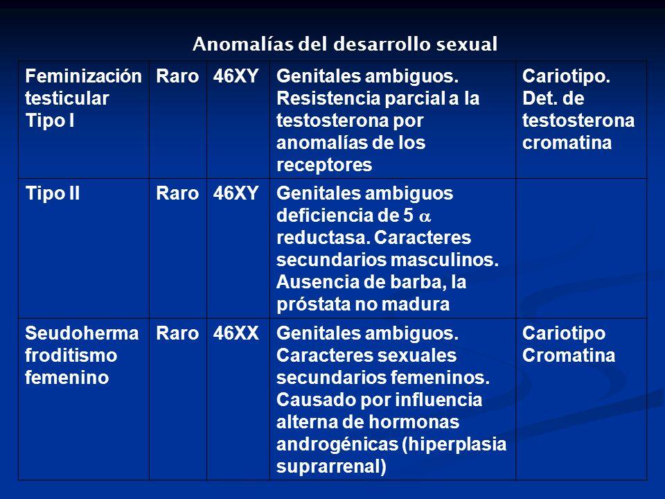 Feminización testicular Tipo I Raro46XYGenitales ambiguos. Resistencia parcial a la testosterona por anomalías de los receptores Cariotipo. Det. de te