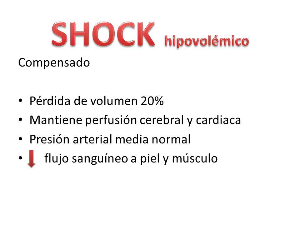 Compensado Pérdida de volumen 20% Mantiene perfusión cerebral y cardiaca Presión arterial media normal flujo sanguíneo a piel y músculo