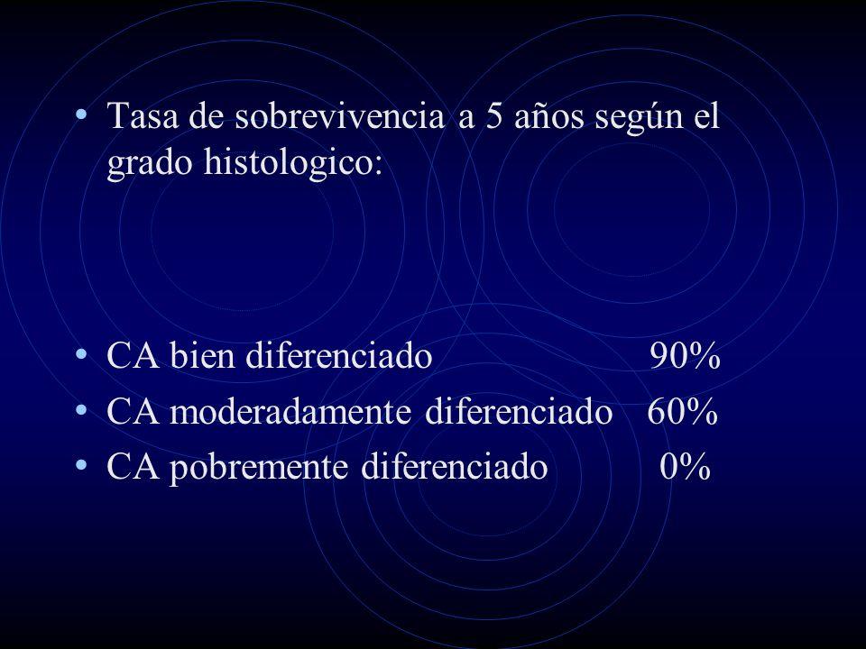 Tasa de sobrevivencia a 5 años según el grado histologico: CA bien diferenciado 90% CA moderadamente diferenciado 60% CA pobremente diferenciado 0%