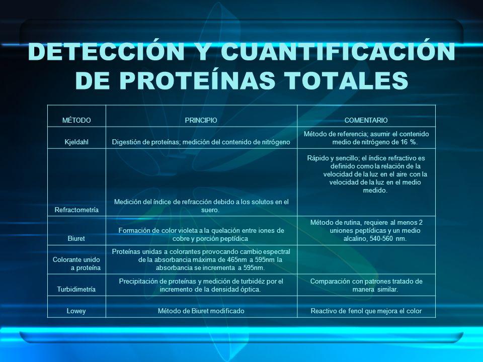 DETECCIÓN Y CUANTIFICACIÓN DE PROTEÍNAS TOTALES MÉTODOPRINCIPIOCOMENTARIO KjeldahlDigestión de proteínas; medición del contenido de nitrógeno Método d