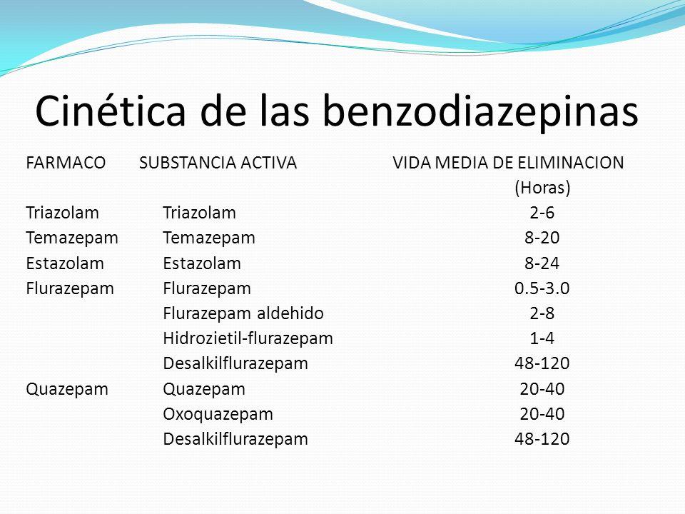 Cinética de las benzodiazepinas FARMACO SUBSTANCIA ACTIVATriazolam Temazepam Estazolam Flurazepam Flurazepam aldehido Hidrozietil-flurazepam Desalkilf
