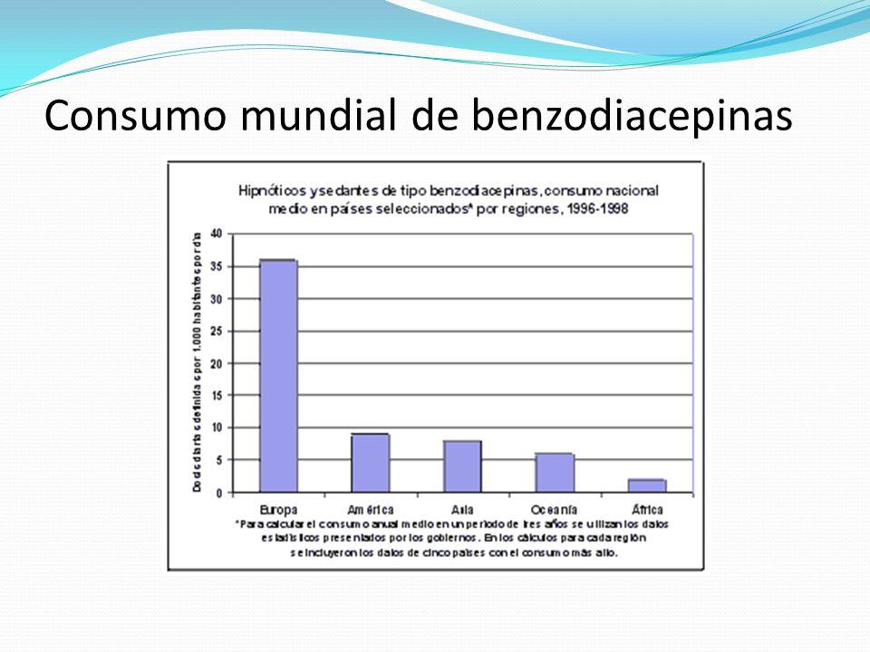 Consumo mundial de benzodiacepinas