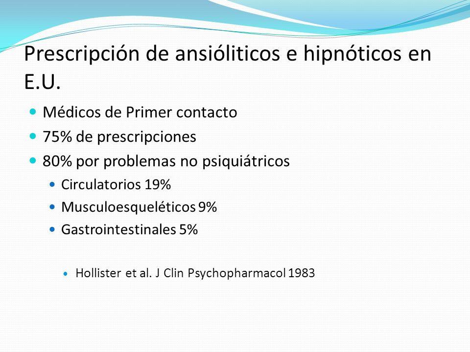 Prescripción de ansióliticos e hipnóticos en E.U. Médicos de Primer contacto 75% de prescripciones 80% por problemas no psiquiátricos Circulatorios 19