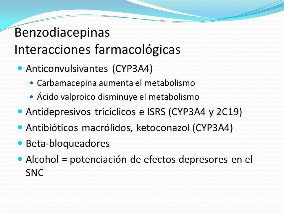 Benzodiacepinas Interacciones farmacológicas Anticonvulsivantes (CYP3A4) Carbamacepina aumenta el metabolismo Ácido valproico disminuye el metabolismo