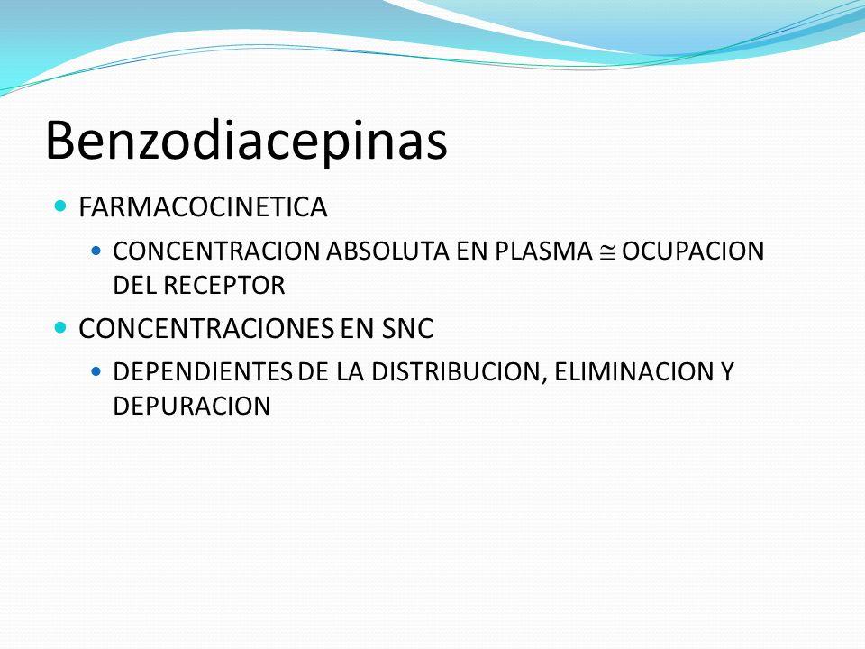 Benzodiacepinas FARMACOCINETICA CONCENTRACION ABSOLUTA EN PLASMA OCUPACION DEL RECEPTOR CONCENTRACIONES EN SNC DEPENDIENTES DE LA DISTRIBUCION, ELIMIN