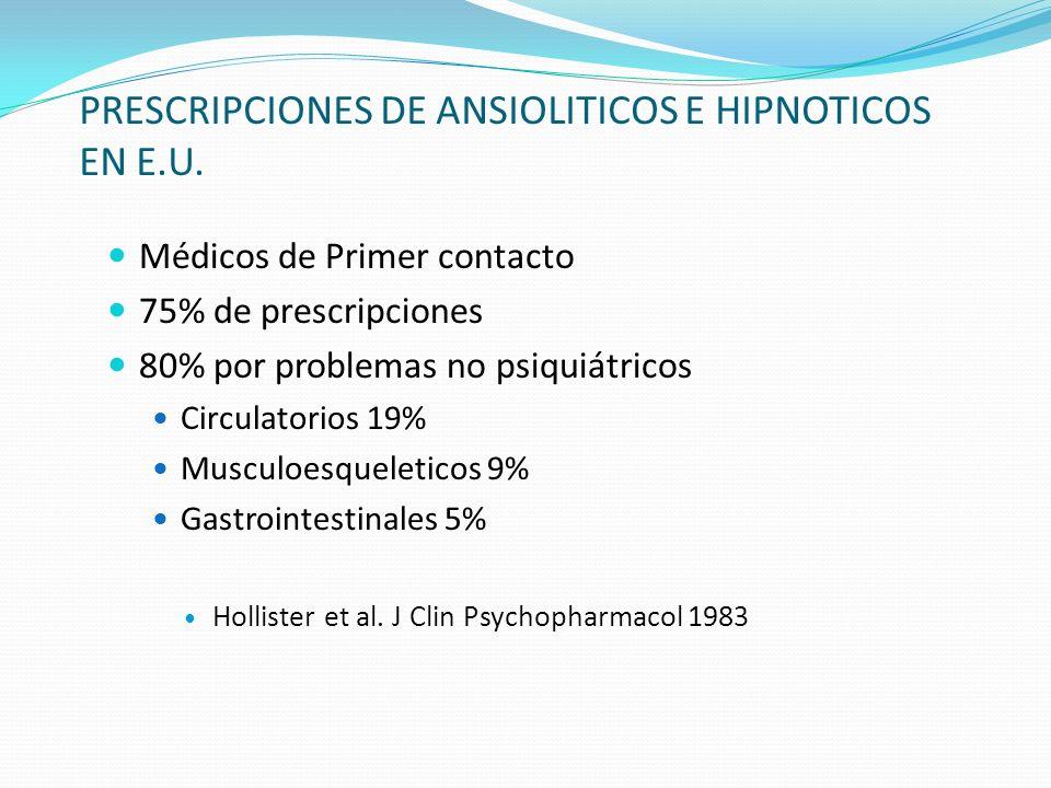 PRESCRIPCIONES DE ANSIOLITICOS E HIPNOTICOS EN E.U. Médicos de Primer contacto 75% de prescripciones 80% por problemas no psiquiátricos Circulatorios