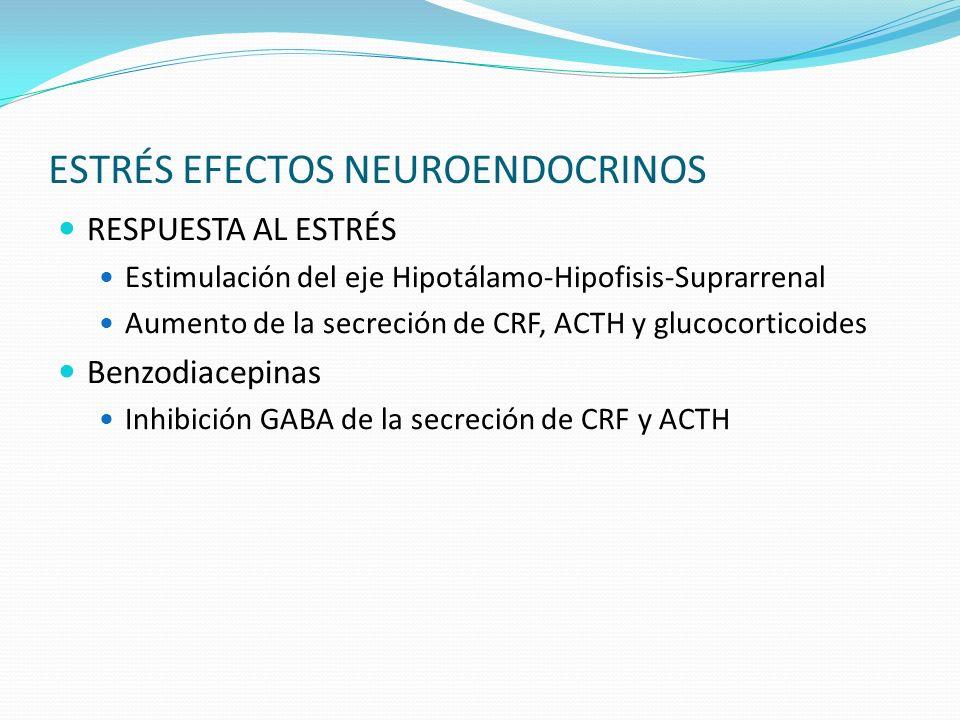 ESTRÉS EFECTOS NEUROENDOCRINOS RESPUESTA AL ESTRÉS Estimulación del eje Hipotálamo-Hipofisis-Suprarrenal Aumento de la secreción de CRF, ACTH y glucoc