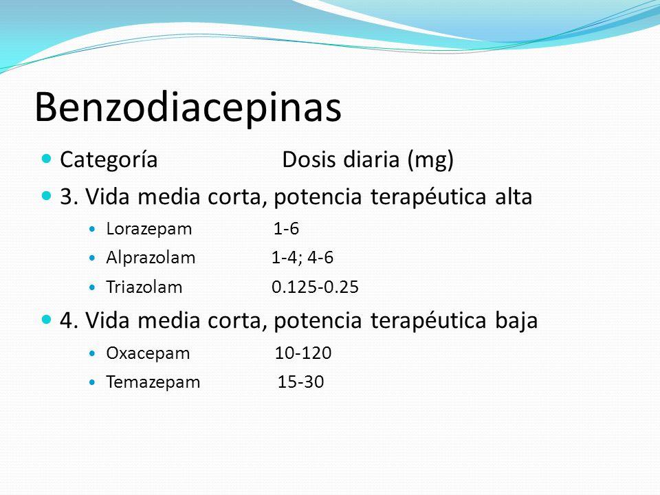 Benzodiacepinas Categoría Dosis diaria (mg) 3. Vida media corta, potencia terapéutica alta Lorazepam 1-6 Alprazolam 1-4; 4-6 Triazolam 0.125-0.25 4. V