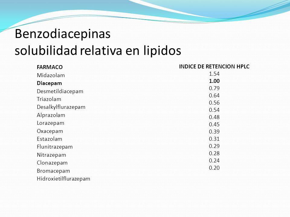 Solubilidad en lípidos de las benzodiacepinas Solubilidad relativa al diacepam