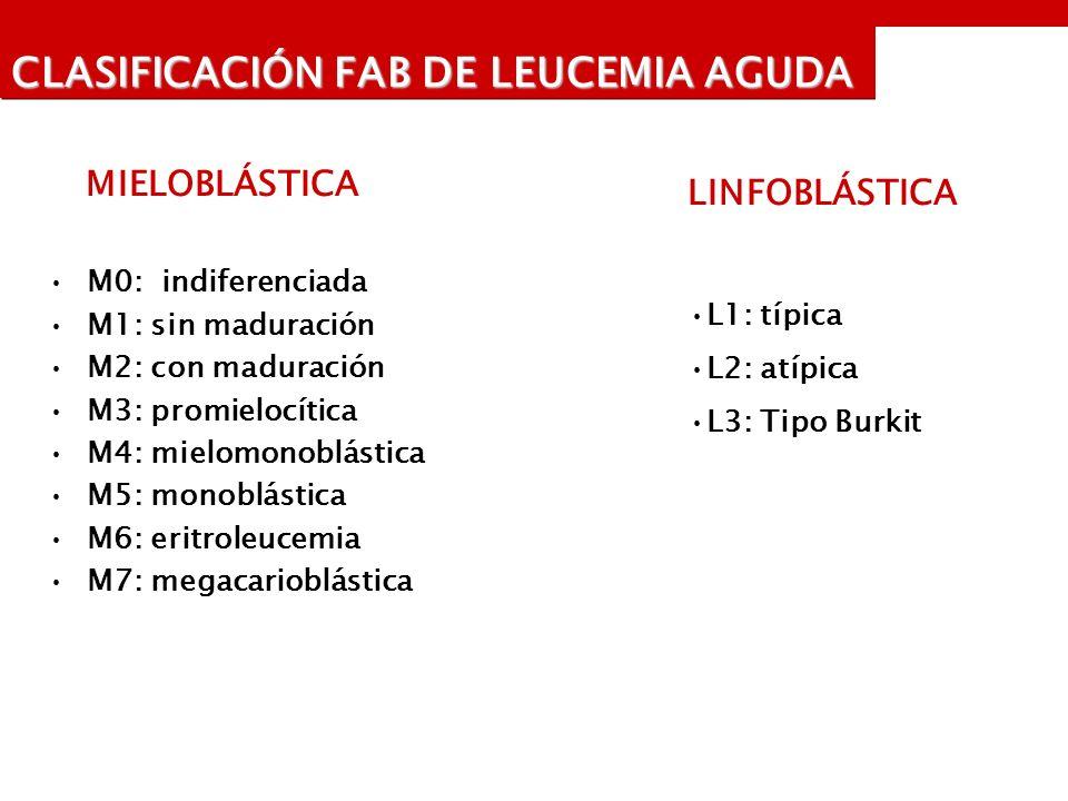 CLASIFICACIÓN FAB DE LEUCEMIA AGUDA MIELOBLÁSTICA M0: indiferenciada M1: sin maduración M2: con maduración M3: promielocítica M4: mielomonoblástica M5: monoblástica M6: eritroleucemia M7: megacarioblástica LINFOBLÁSTICA L1: típica L2: atípica L3: Tipo Burkit