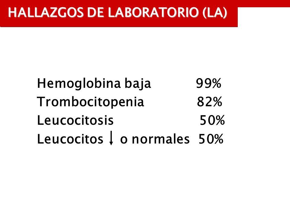 HALLAZGOS DE LABORATORIO (LA) Hemoglobina baja 99% Trombocitopenia 82% Leucocitosis 50% Leucocitos o normales 50%