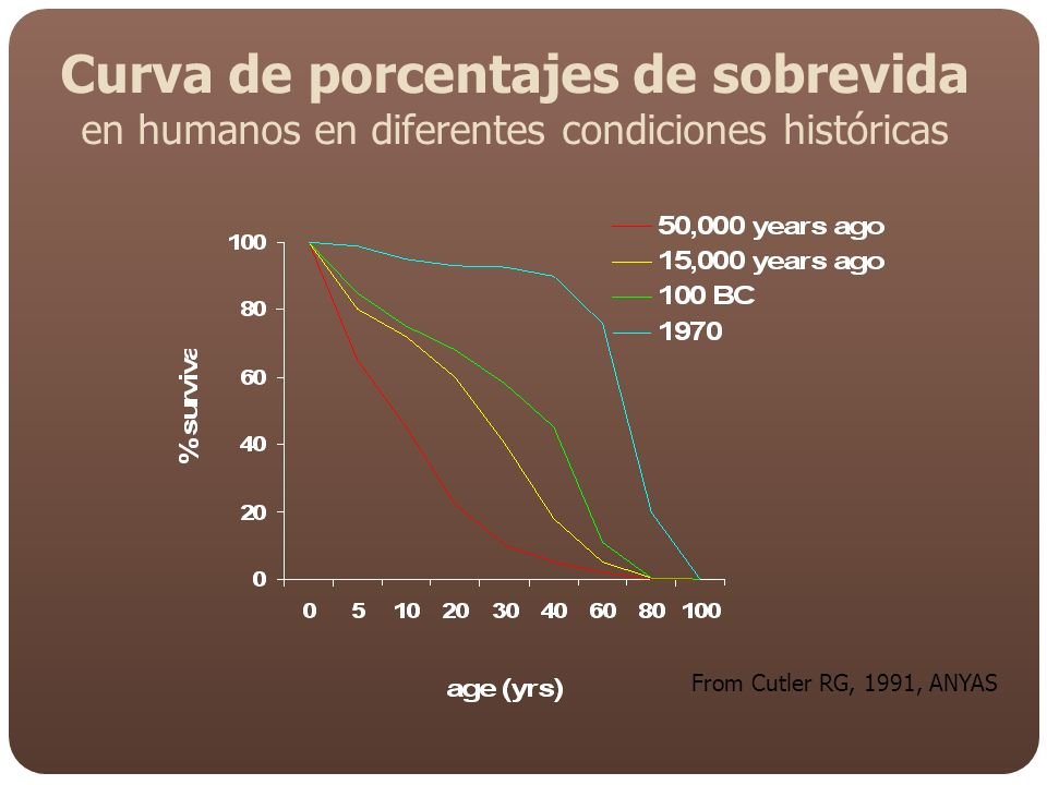 Curva de porcentajes de sobrevida en humanos en diferentes condiciones históricas From Cutler RG, 1991, ANYAS