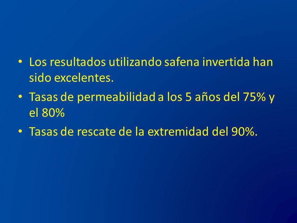 Los resultados utilizando safena invertida han sido excelentes. Tasas de permeabilidad a los 5 años del 75% y el 80% Tasas de rescate de la extremidad