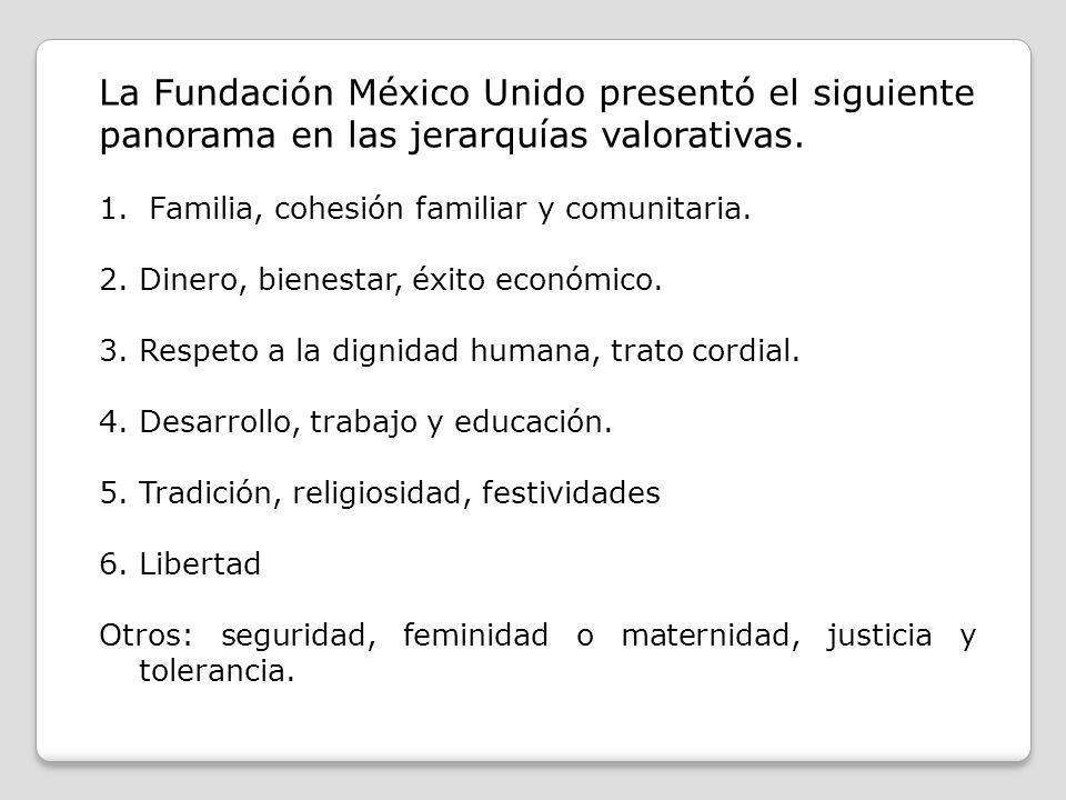 La Fundación México Unido presentó el siguiente panorama en las jerarquías valorativas. 1. Familia, cohesión familiar y comunitaria. 2.Dinero, bienest
