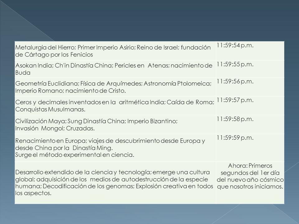 Metalurgia del Hierro; Primer Imperio Asirio; Reino de Israel; fundación de Cártago por los Fenicios 11:59:54 p.m. Asokan India; Ch'in Dinastía China;