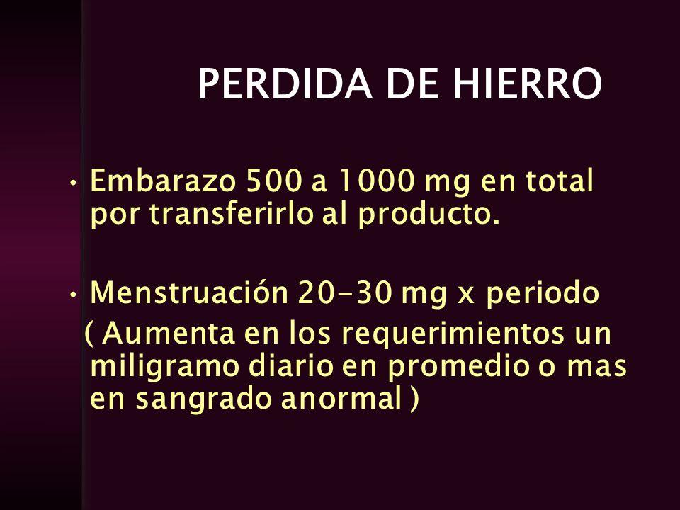 PERDIDA DE HIERRO Embarazo 500 a 1000 mg en total por transferirlo al producto. Menstruación 20-30 mg x periodo ( Aumenta en los requerimientos un mil
