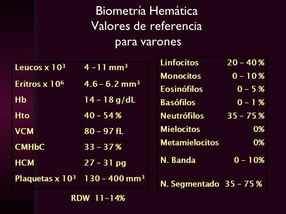 Biometría Hemática Valores de referencia para varones Leucos x 10 3 4 -11 mm 3 Eritros x 10 6 4.6 – 6.2 mm 3 Hb14 – 18 g/dL Hto40 – 54 % VCM80 – 97 fL