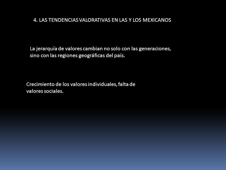 4. LAS TENDENCIAS VALORATIVAS EN LAS Y LOS MEXICANOS La jerarquía de valores cambian no solo con las generaciones, sino con las regiones geográficas d