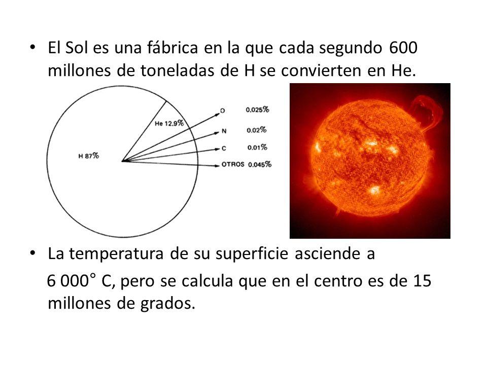 El Sol es una fábrica en la que cada segundo 600 millones de toneladas de H se convierten en He. La temperatura de su superficie asciende a 6 000° C,